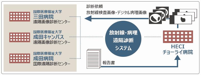 遠隔画像診断システム_日 (1)
