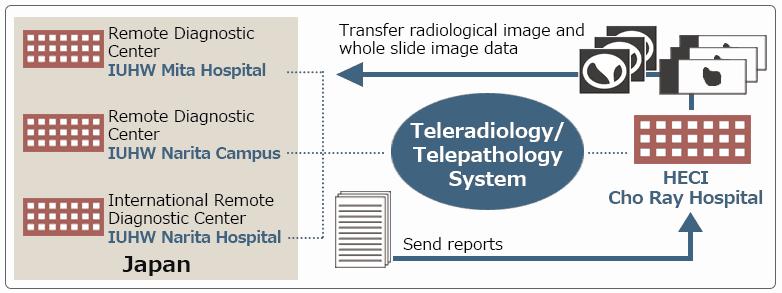 遠隔画像診断システム_英 (3)